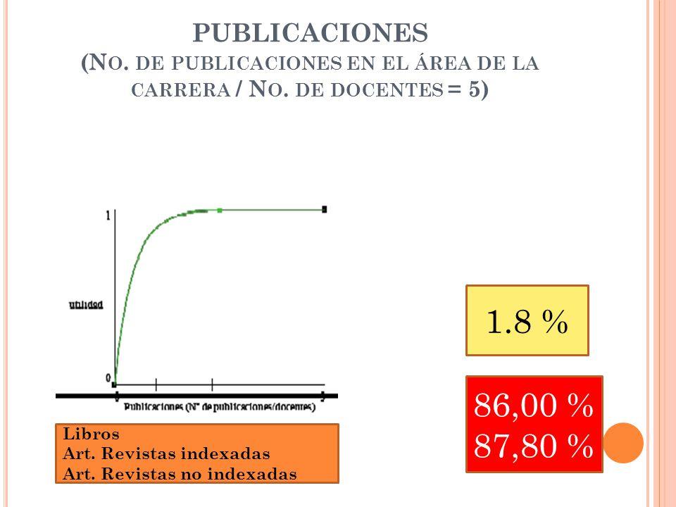 PUBLICACIONES (N O.DE PUBLICACIONES EN EL ÁREA DE LA CARRERA / N O.