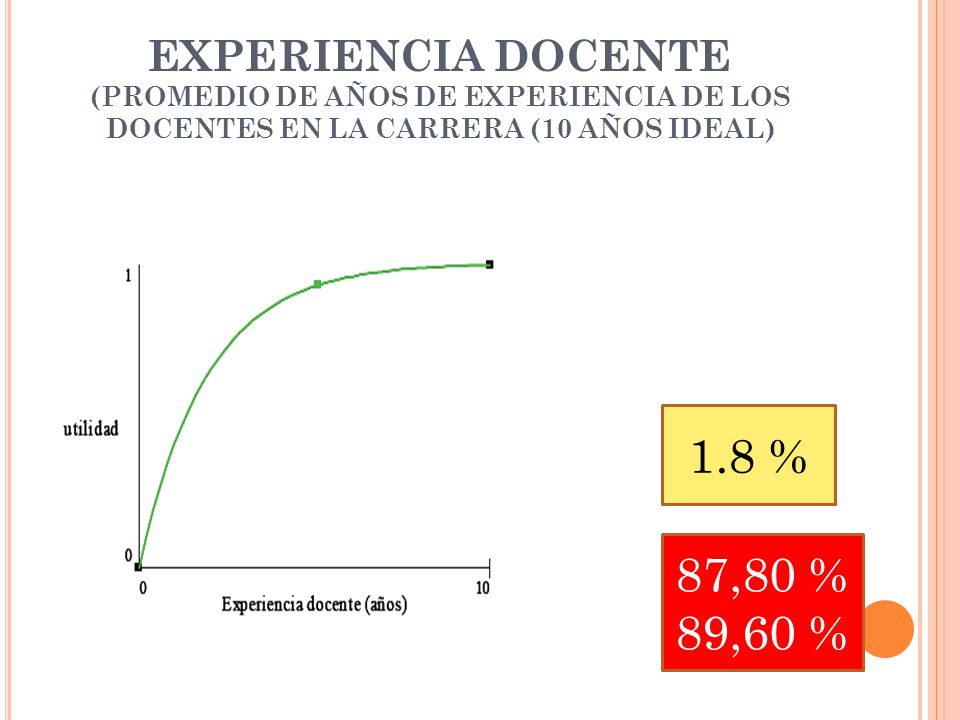 EXPERIENCIA DOCENTE (PROMEDIO DE AÑOS DE EXPERIENCIA DE LOS DOCENTES EN LA CARRERA (10 AÑOS IDEAL) 1.8 % 87,80 % 89,60 %