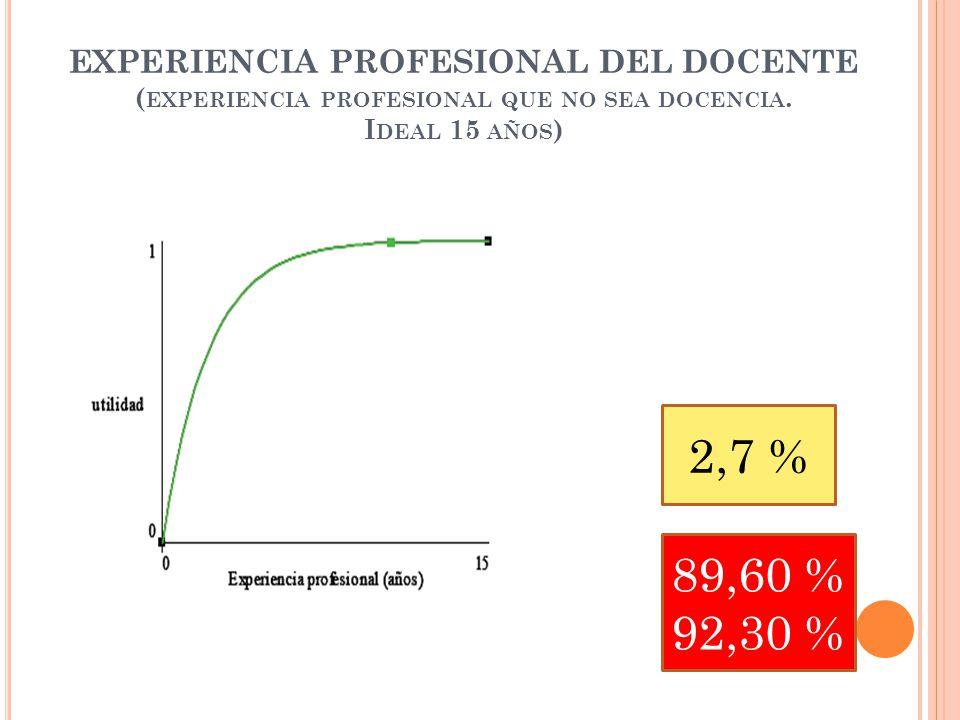 EXPERIENCIA PROFESIONAL DEL DOCENTE ( EXPERIENCIA PROFESIONAL QUE NO SEA DOCENCIA.