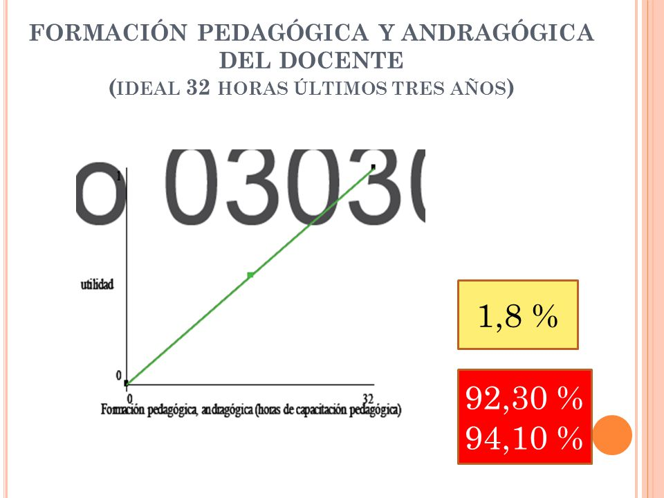 FORMACIÓN PEDAGÓGICA Y ANDRAGÓGICA DEL DOCENTE ( IDEAL 32 HORAS ÚLTIMOS TRES AÑOS ) 1,8 % 92,30 % 94,10 %