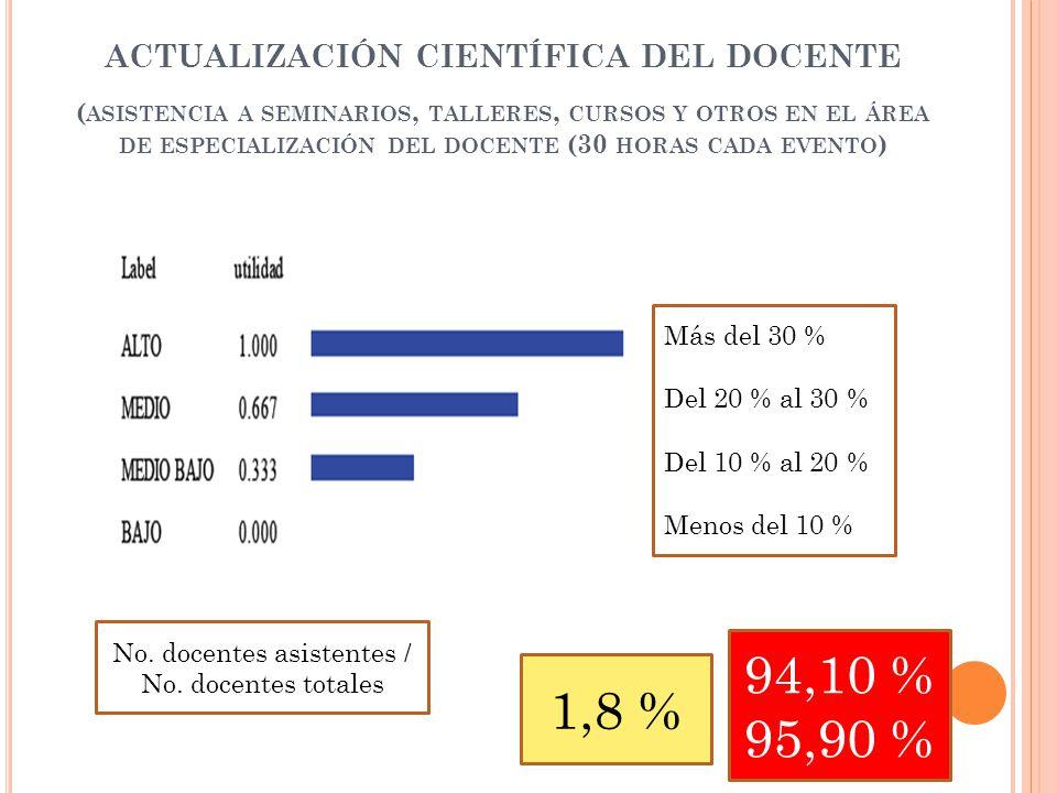ACTUALIZACIÓN CIENTÍFICA DEL DOCENTE ( ASISTENCIA A SEMINARIOS, TALLERES, CURSOS Y OTROS EN EL ÁREA DE ESPECIALIZACIÓN DEL DOCENTE (30 HORAS CADA EVENTO ) 1,8 % 94,10 % 95,90 % Más del 30 % Del 20 % al 30 % Del 10 % al 20 % Menos del 10 % No.