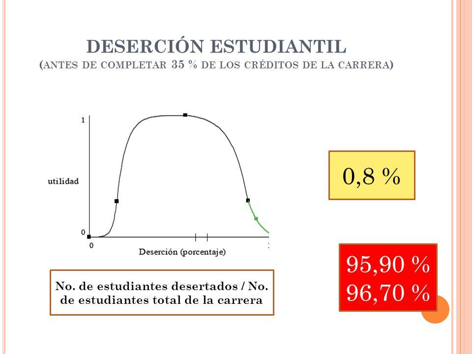 DESERCIÓN ESTUDIANTIL ( ANTES DE COMPLETAR 35 % DE LOS CRÉDITOS DE LA CARRERA ) No.