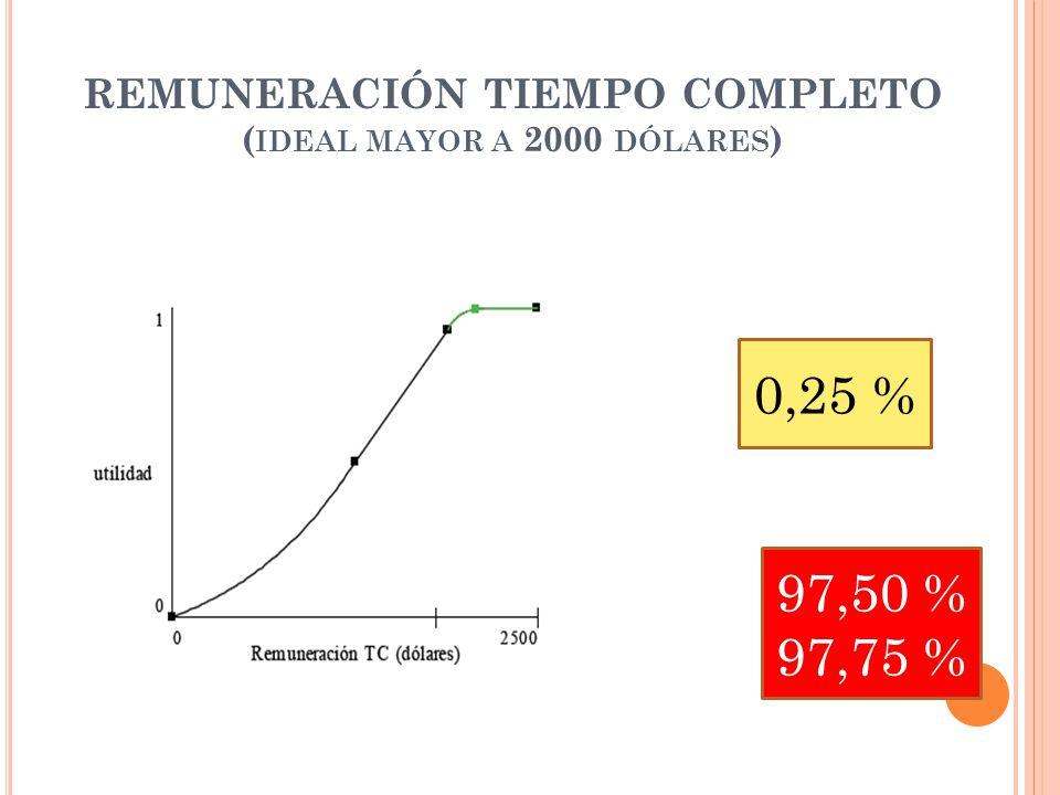 REMUNERACIÓN TIEMPO COMPLETO ( IDEAL MAYOR A 2000 DÓLARES ) 0,25 % 97,50 % 97,75 %