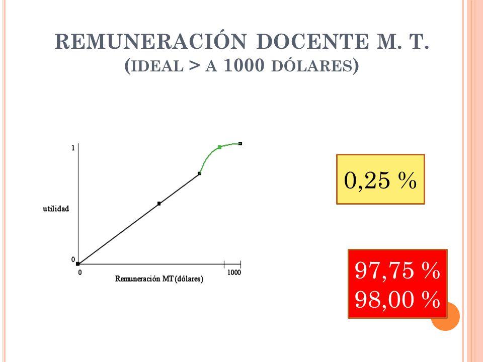 REMUNERACIÓN DOCENTE M. T. ( IDEAL > A 1000 DÓLARES ) 0,25 % 97,75 % 98,00 %