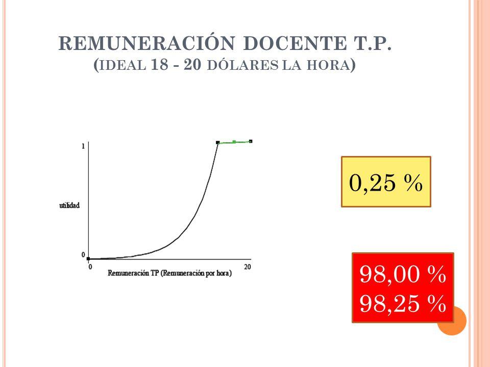 REMUNERACIÓN DOCENTE T.P. ( IDEAL 18 - 20 DÓLARES LA HORA ) 0,25 % 98,00 % 98,25 %