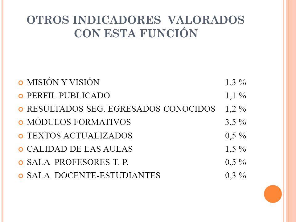 OTROS INDICADORES VALORADOS CON ESTA FUNCIÓN MISIÓN Y VISIÓN 1,3 % PERFIL PUBLICADO1,1 % RESULTADOS SEG.