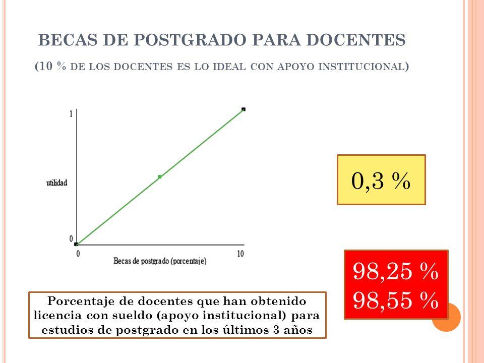 BECAS DE POSTGRADO PARA DOCENTES (10 % DE LOS DOCENTES ES LO IDEAL CON APOYO INSTITUCIONAL ) 0,3 % 98,25 % 98,55 % Porcentaje de docentes que han obtenido licencia con sueldo (apoyo institucional) para estudios de postgrado en los últimos 3 años