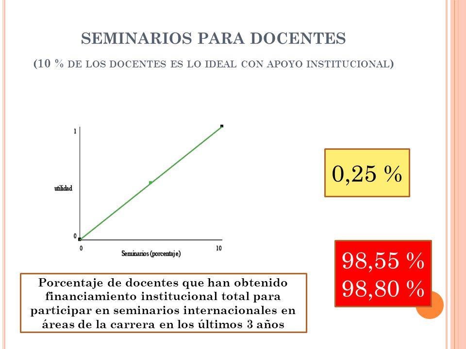 SEMINARIOS PARA DOCENTES (10 % DE LOS DOCENTES ES LO IDEAL CON APOYO INSTITUCIONAL ) 0,25 % 98,55 % 98,80 % Porcentaje de docentes que han obtenido financiamiento institucional total para participar en seminarios internacionales en áreas de la carrera en los últimos 3 años