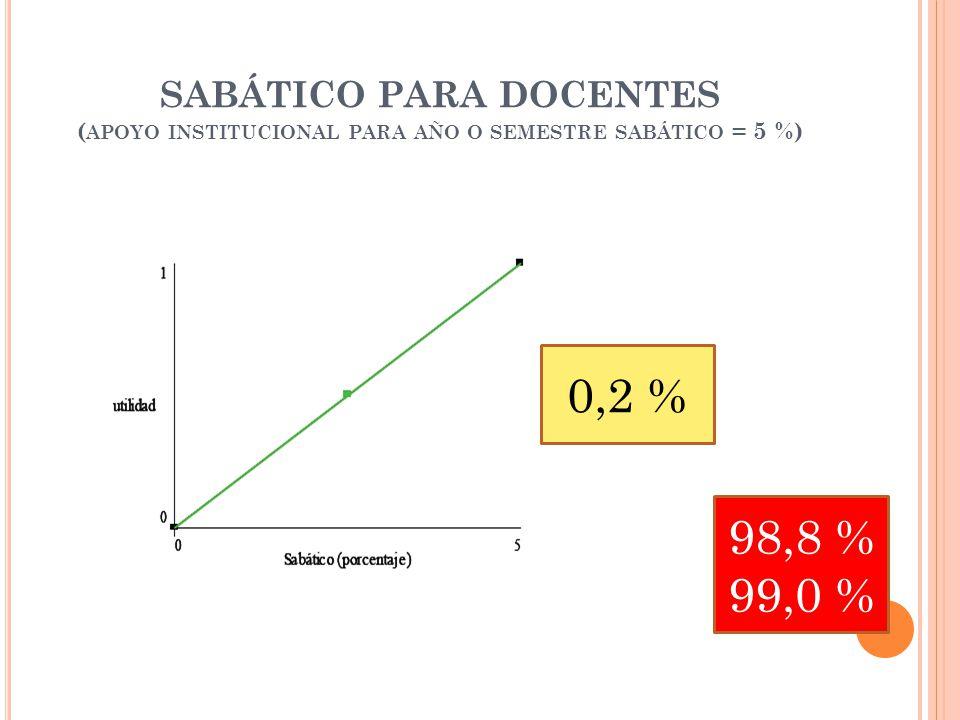 SABÁTICO PARA DOCENTES ( APOYO INSTITUCIONAL PARA AÑO O SEMESTRE SABÁTICO = 5 %) 0,2 % 98,8 % 99,0 %