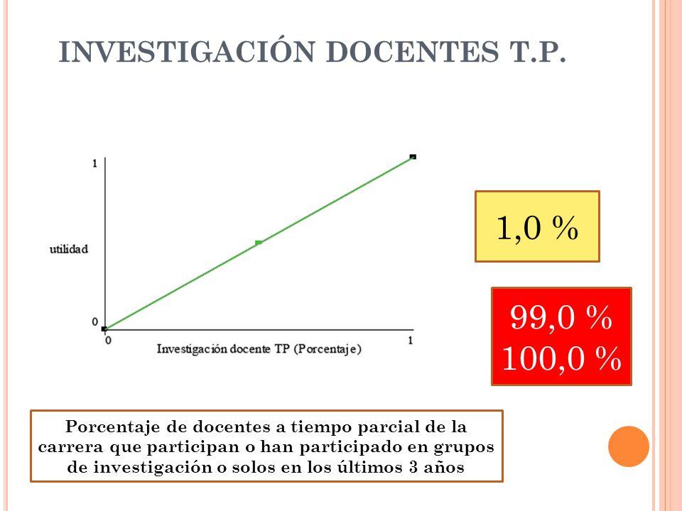 INVESTIGACIÓN DOCENTES T.P.