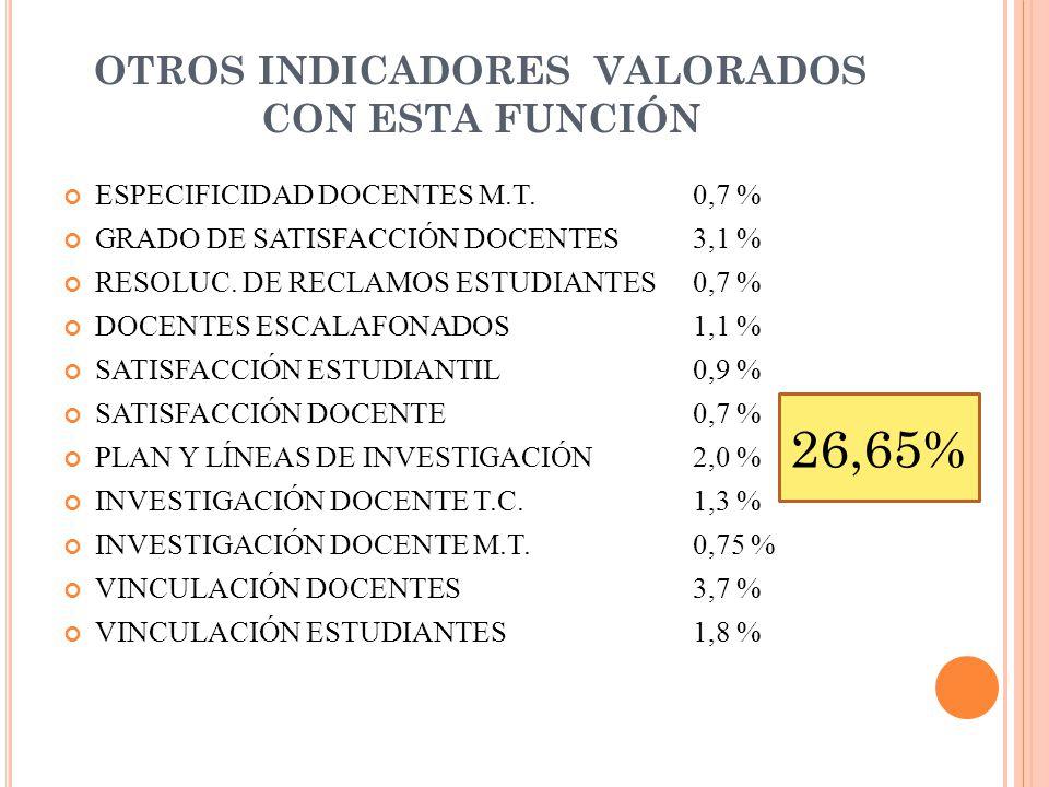 OTROS INDICADORES VALORADOS CON ESTA FUNCIÓN ESPECIFICIDAD DOCENTES M.T.