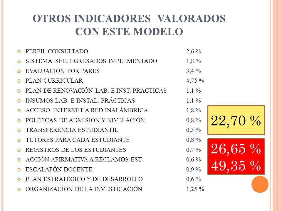 OTROS INDICADORES VALORADOS CON ESTE MODELO PERFIL CONSULTADO 2,6 % SISTEMA SEG.