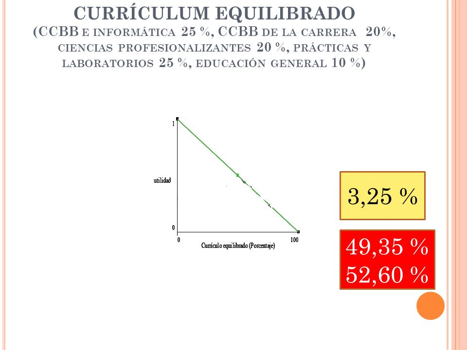 CURRÍCULUM EQUILIBRADO (CCBB E INFORMÁTICA 25 %, CCBB DE LA CARRERA 20%, CIENCIAS PROFESIONALIZANTES 20 %, PRÁCTICAS Y LABORATORIOS 25 %, EDUCACIÓN GENERAL 10 %) 3,25 % 49,35 % 52,60 %