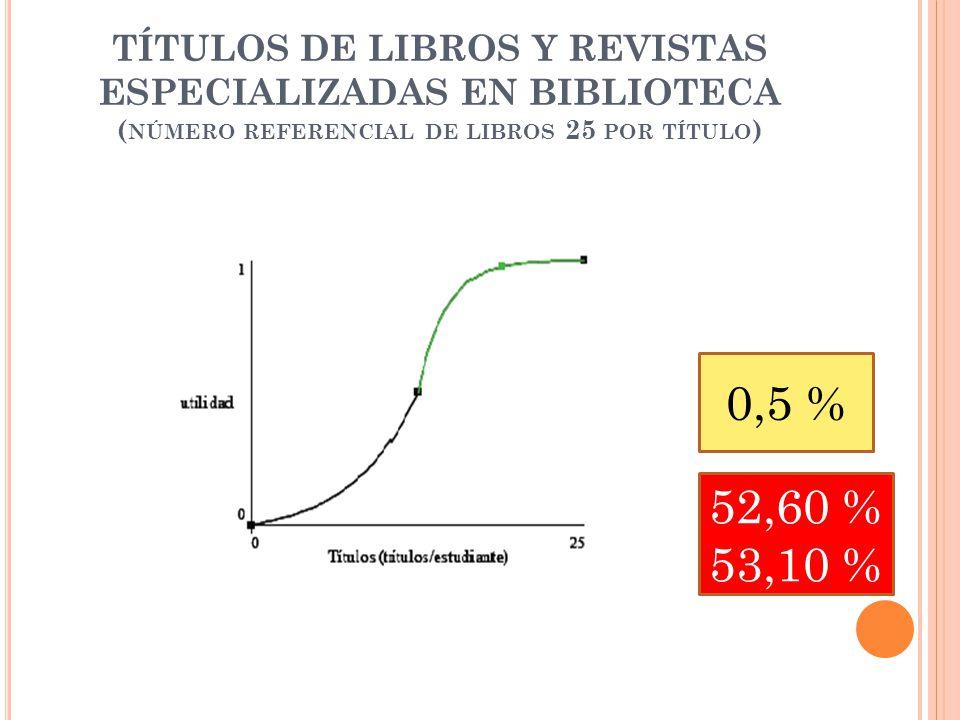 TÍTULOS DE LIBROS Y REVISTAS ESPECIALIZADAS EN BIBLIOTECA ( NÚMERO REFERENCIAL DE LIBROS 25 POR TÍTULO ) 0,5 % 52,60 % 53,10 %