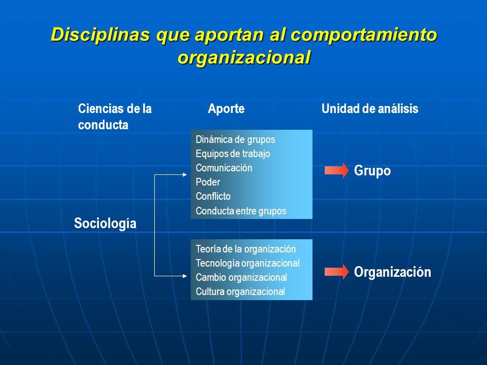 Disciplinas que aportan al comportamiento organizacional Dinámica de grupos Equipos de trabajo Comunicación Poder Conflicto Conducta entre grupos AporteUnidad de análisisCiencias de la conducta Sociología Grupo Teoría de la organización Tecnología organizacional Cambio organizacional Cultura organizacional Organización