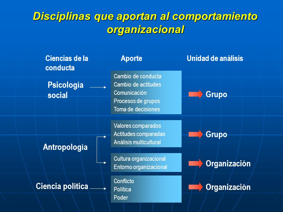 Disciplinas que aportan al comportamiento organizacional Cambio de conducta Cambio de actitudes Comunicación Procesos de grupos Toma de decisiones Apo