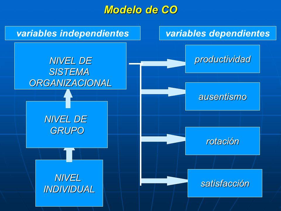 NIVELINDIVIDUAL NIVEL DE GRUPO SISTEMAORGANIZACIONAL productividad ausentismo rotación satisfacción variables independientesvariables dependientes Modelo de CO