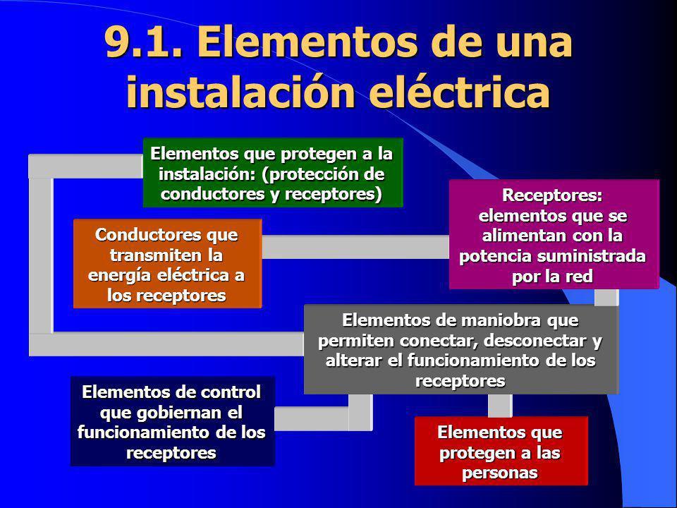 Elementos que protegen a las personas Elementos de control que gobiernan el funcionamiento de los receptores Elementos de maniobra que permiten conect
