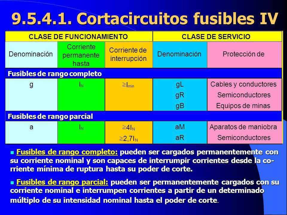 9.5.4.1. Cortacircuitos fusibles IV CLASE DE FUNCIONAMIENTOCLASE DE SERVICIO Denominación Corriente permanente hasta Corriente de interrupción Denomin