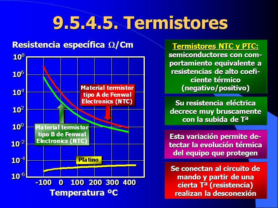 9.5.4.5. Termistores Temperatura ºC Resistencia específica /Cm Termistores NTC y PTC: semiconductores con com- portamiento equivalente a resistencias