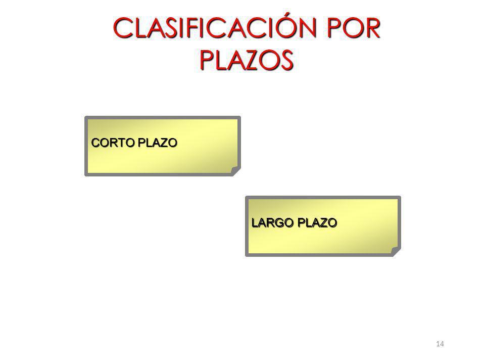 14 CLASIFICACIÓN POR PLAZOS CORTO PLAZO LARGO PLAZO