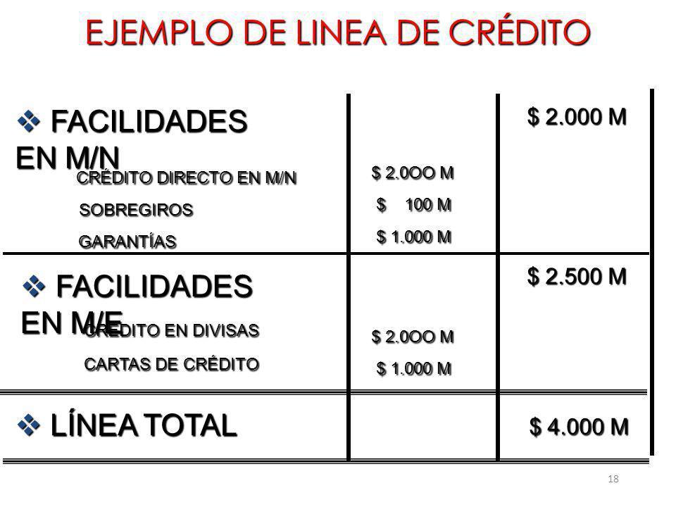 18 EJEMPLO DE LINEA DE CRÉDITO CRÉDITO DIRECTO EN M/N CRÉDITO DIRECTO EN M/N SOBREGIROS CRÉDITO EN DIVISAS CRÉDITO EN DIVISAS CARTAS DE CRÉDITO CARTAS