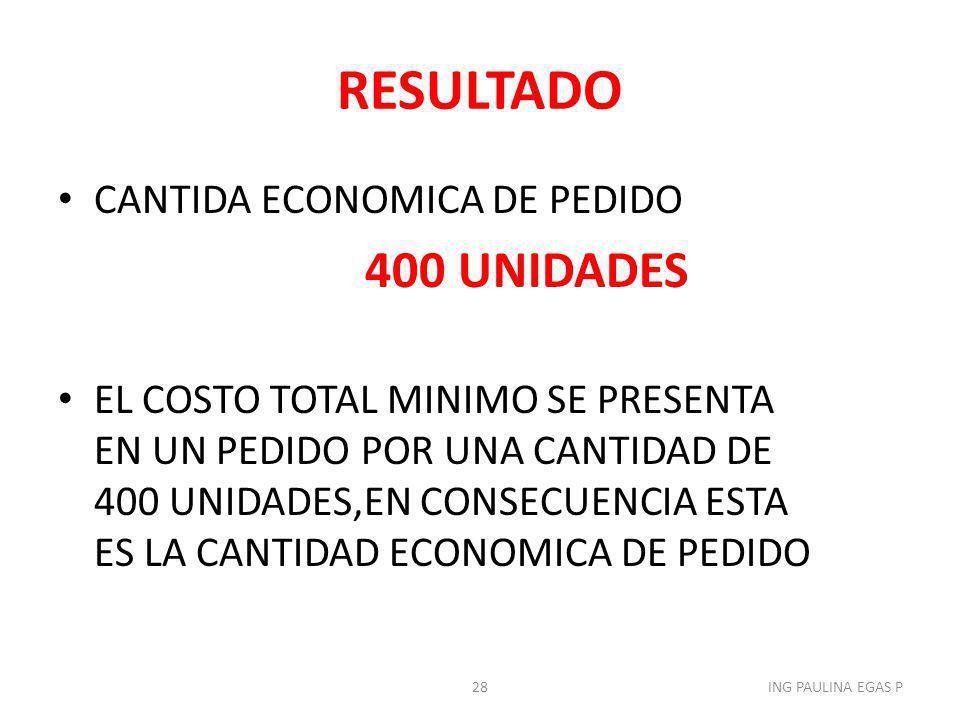 RESULTADO CANTIDA ECONOMICA DE PEDIDO 400 UNIDADES EL COSTO TOTAL MINIMO SE PRESENTA EN UN PEDIDO POR UNA CANTIDAD DE 400 UNIDADES,EN CONSECUENCIA EST