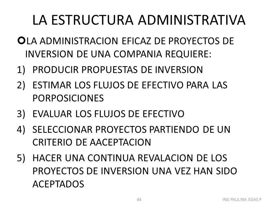 LA ESTRUCTURA ADMINISTRATIVA LA ADMINISTRACION EFICAZ DE PROYECTOS DE INVERSION DE UNA COMPANIA REQUIERE: 1)PRODUCIR PROPUESTAS DE INVERSION 2)ESTIMAR