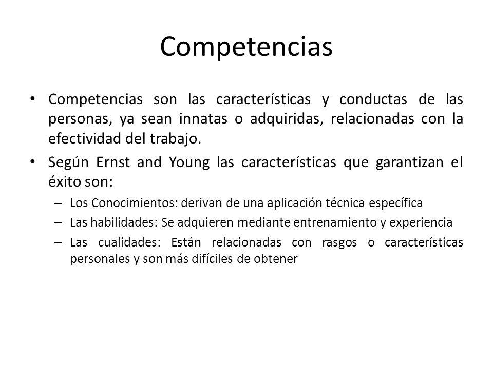 Competencias Competencias son las características y conductas de las personas, ya sean innatas o adquiridas, relacionadas con la efectividad del traba