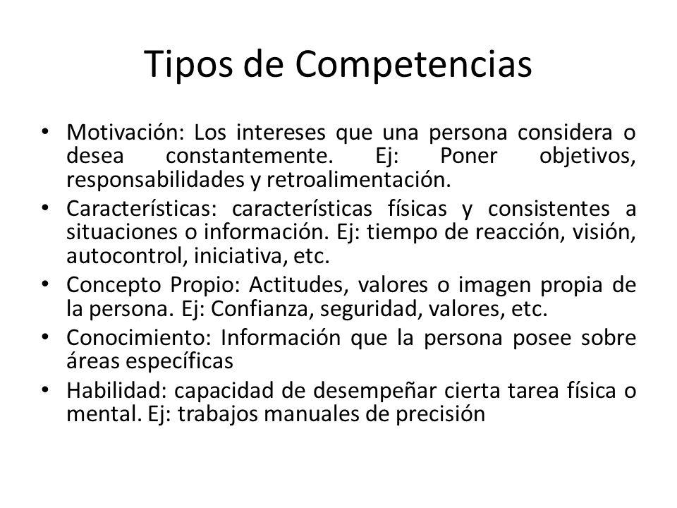 Tipos de Competencias Motivación: Los intereses que una persona considera o desea constantemente. Ej: Poner objetivos, responsabilidades y retroalimen