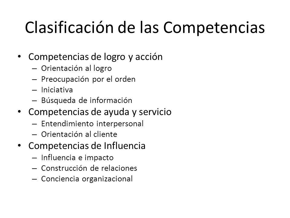 Competencias gerenciales – Desarrollo de personas – Dirección de personas – Trabajo en equipo – Liderazgo Competencias cognoscitivas – Pensamiento analítico – Razonamiento conceptual – Experiencia técnica, profesional, de dirección Competencias de eficacia personal – Autocontrol y confianza en si mismo – Comportamiento ante los fracasos – Flexibilidad Clasificación de las Competencias