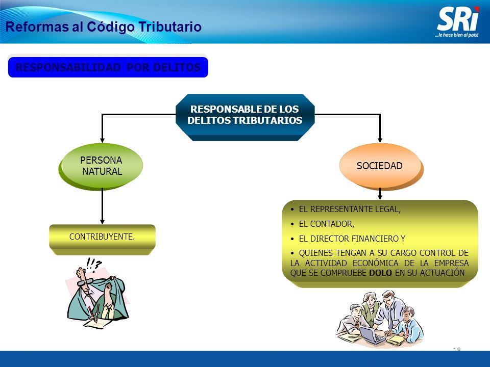 18 Reformas al Código Tributario RESPONSABILIDAD POR DELITOS RESPONSABLE DE LOS DELITOS TRIBUTARIOS EL REPRESENTANTE LEGAL, EL CONTADOR, EL DIRECTOR FINANCIERO Y QUIENES TENGAN A SU CARGO CONTROL DE LA ACTIVIDAD ECONÓMICA DE LA EMPRESA QUE SE COMPRUEBE DOLO EN SU ACTUACIÓN CONTRIBUYENTE.