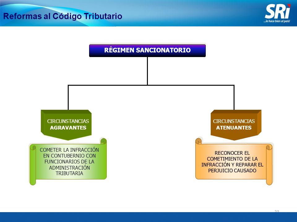 21 Reformas al Código Tributario RÉGIMEN SANCIONATORIO COMETER LA INFRACCIÓN EN CONTUBERNIO CON FUNCIONARIOS DE LA ADMINISTRACIÓN TRIBUTARIA RECONOCER EL COMETIMIENTO DE LA INFRACCIÓN Y REPARAR EL PERJUICIO CAUSADO CIRCUNSTANCIAS AGRAVANTES CIRCUNSTANCIAS ATENUANTES