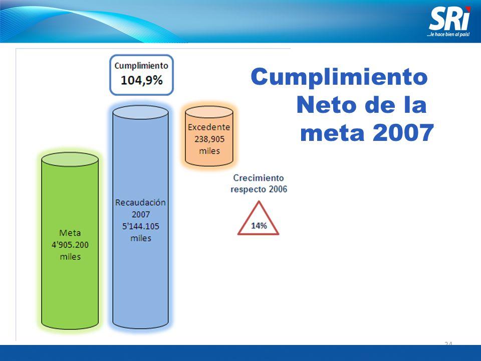 24 Cumplimiento Neto de la meta 2007