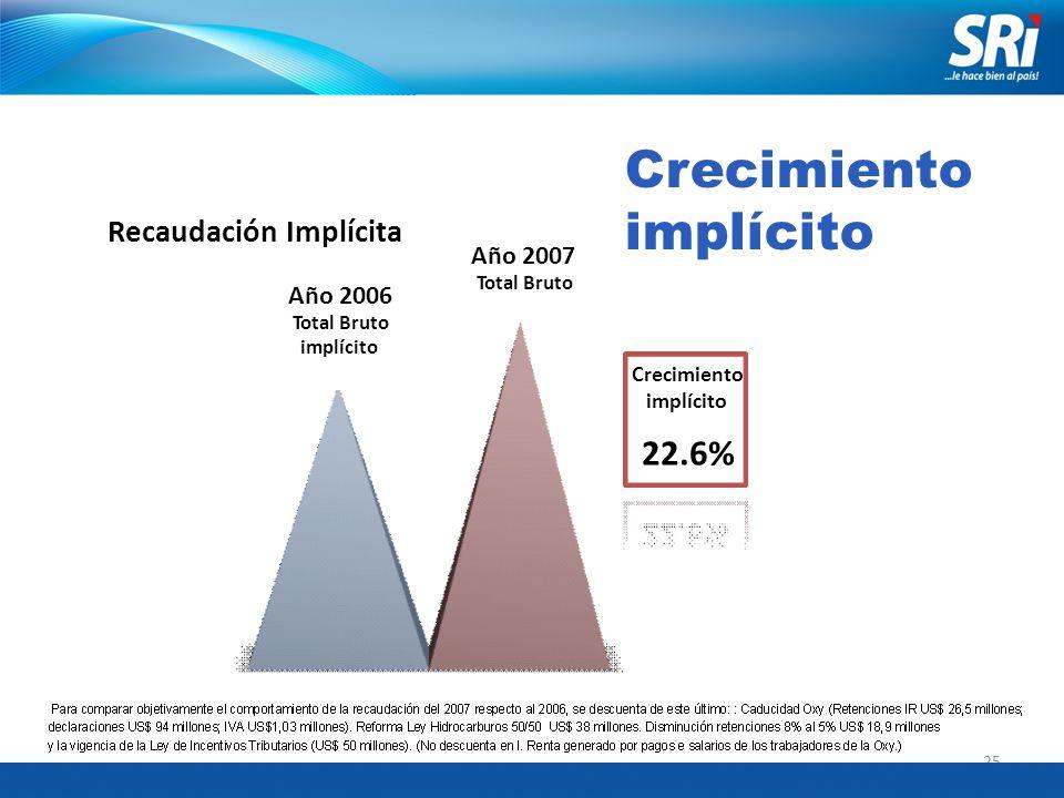 25 Año 2006 Total Bruto implícito 4,357,939,275 Año 2007 Total Bruto 5,344,049,194 Recaudación Implícita Crecimiento implícito 22.6% Crecimiento implícito