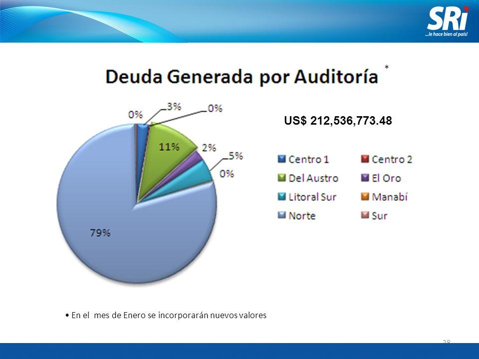28 US$ 212,536,773.48 En el mes de Enero se incorporarán nuevos valores *
