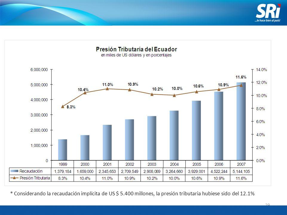 29 * Considerando la recaudación implícita de US $ 5.400 millones, la presión tributaria hubiese sido del 12.1%