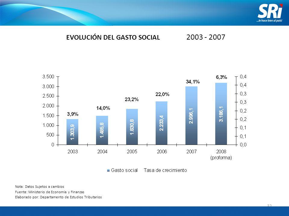 32 EVOLUCIÓN DEL GASTO SOCIAL 2003 - 2007 Nota: Datos Sujetos a cambios Fuente: Ministerio de Economía y Finanzas Elaborado por: Departamento de Estudios Tributarios