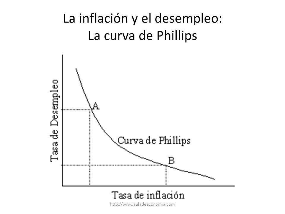 http://www.auladeeconomia.com Inflación en Costa Rica