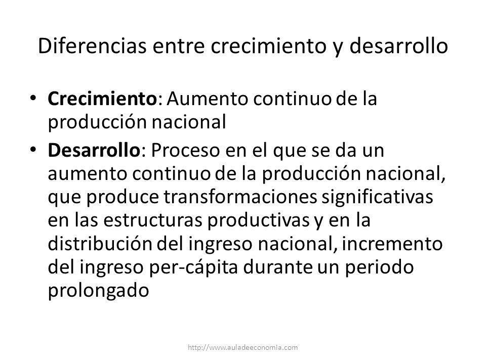 http://www.auladeeconomia.com Implicaciones del desarrollo económico Económicas: expansión de la capacidad productiva, mayor complejidad de los sistemas productivos, etc.