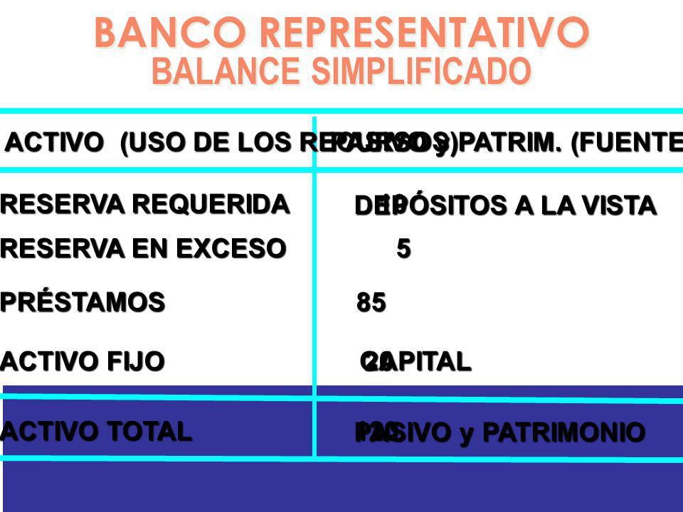 BANCO REPRESENTATIVO BALANCE SIMPLIFICADO BANCO REPRESENTATIVO BALANCE SIMPLIFICADO RESERVA REQUERIDA 10 RESERVA EN EXCESO 5 PRÉSTAMOS 85 DEPÓSITOS A