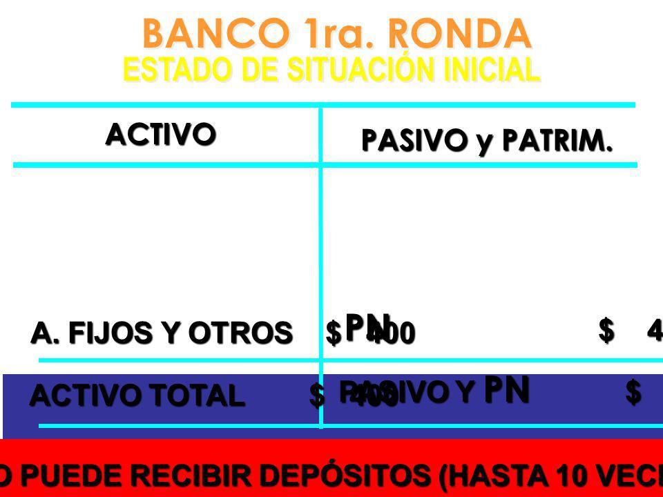 BANCO 1ra. RONDA ESTADO DE SITUACIÓN INICIAL BANCO 1ra. RONDA ESTADO DE SITUACIÓN INICIAL PN $ 400 ACTIVO PASIVO y PATRIM. A. FIJOS Y OTROS $ 400 A. F