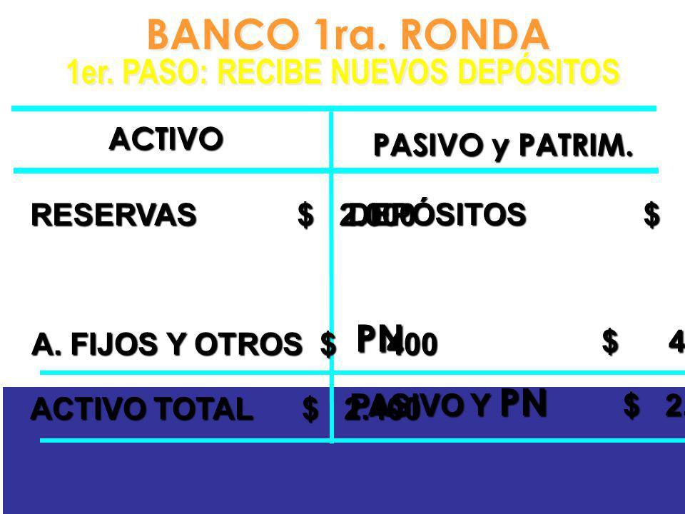 BANCO 1ra. RONDA 1er. PASO: RECIBE NUEVOS DEPÓSITOS BANCO 1ra. RONDA 1er. PASO: RECIBE NUEVOS DEPÓSITOS PN $ 400 ACTIVO PASIVO y PATRIM. A. FIJOS Y OT