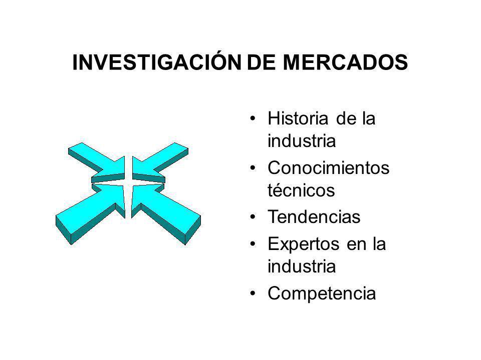 INVESTIGACIÓN DE MERCADOS Historia de la industria Conocimientos técnicos Tendencias Expertos en la industria Competencia