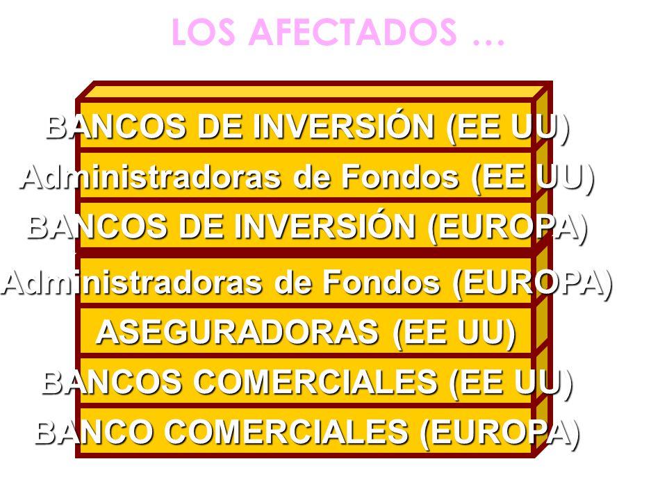 LOS AFECTADOS … BANCO COMERCIALES (EUROPA) BANCOS COMERCIALES (EE UU) ASEGURADORAS (EE UU) Administradoras de Fondos (EUROPA) BANCOS DE INVERSIÓN (EUR