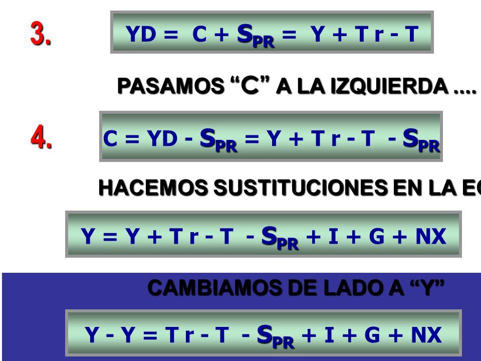 PASAMOS C A LA IZQUIERDA.... S PR YD = C + S PR = Y + T r - T 3. S PR S PR C = YD - S PR = Y + T r - T - S PR 4. S PR Y = Y + T r - T - S PR + I + G +