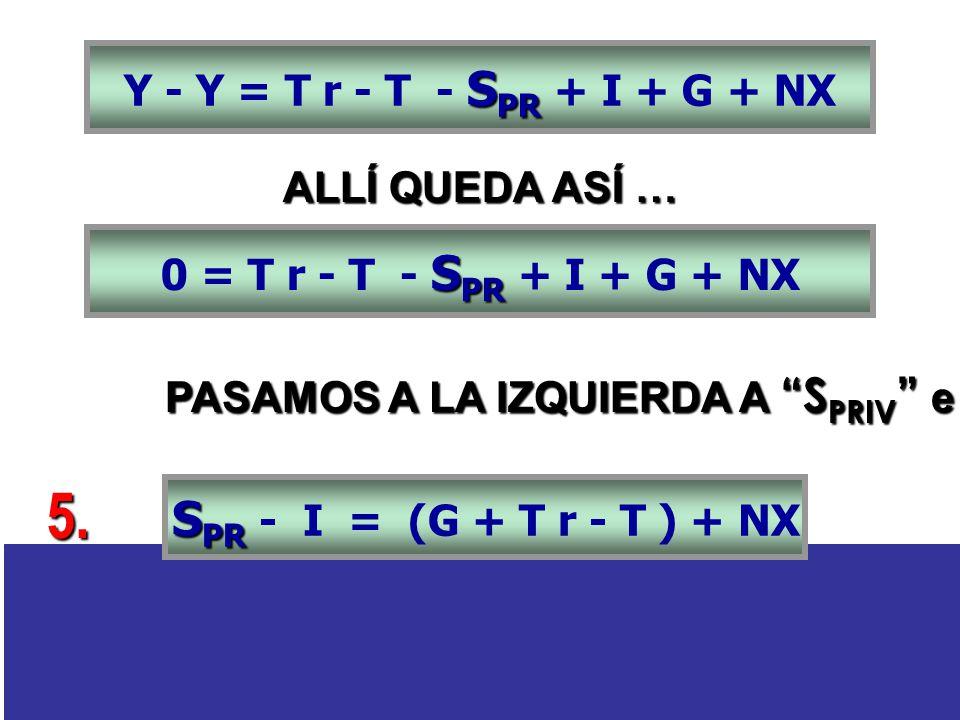 S PR Y - Y = T r - T - S PR + I + G + NX S PR 0 = T r - T - S PR + I + G + NX ALLÍ QUEDA ASÍ … S PR S PR - I = (G + T r - T ) + NX PASAMOS A LA IZQUIERDA A S PRIV e I: 5.