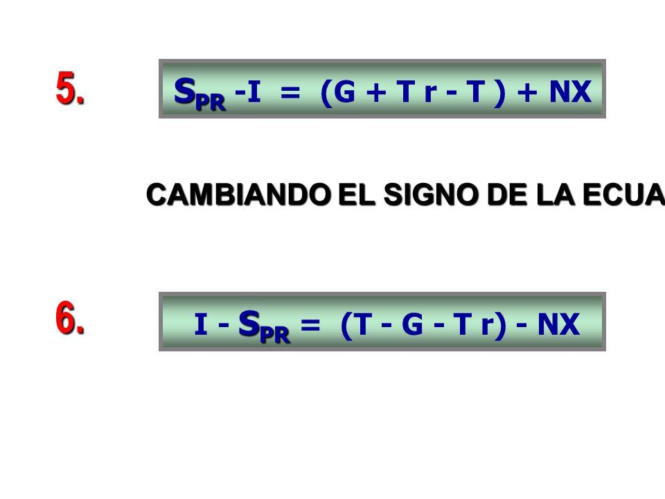CAMBIANDO EL SIGNO DE LA ECUACIÓN.... S PR I - S PR = (T - G - T r) - NX S PR S PR -I = (G + T r - T ) + NX 5. 6.