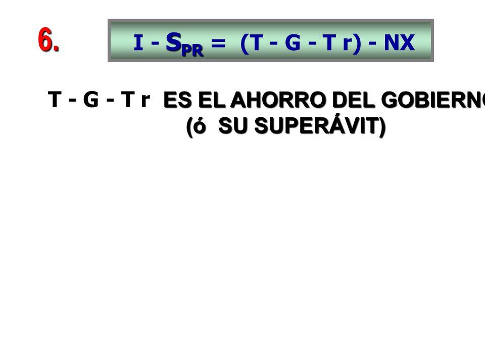 ES EL AHORRO DEL GOBIERNO T - G - T r ES EL AHORRO DEL GOBIERNO (ó SU SUPERÁVIT) (ó SU SUPERÁVIT) 6.