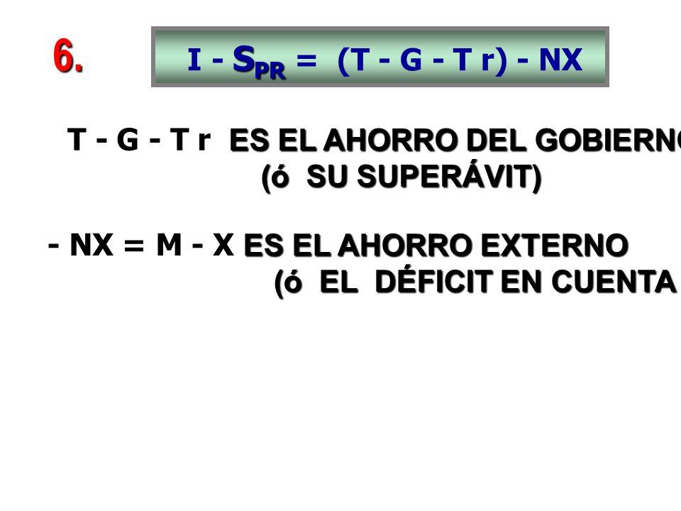 S PR I - S PR = (T - G - T r) - NX ES EL AHORRO DEL GOBIERNO T - G - T r ES EL AHORRO DEL GOBIERNO (ó SU SUPERÁVIT) (ó SU SUPERÁVIT) ES EL AHORRO EXTERNO - NX = M - X ES EL AHORRO EXTERNO (ó EL DÉFICIT EN CUENTA CORRIENTE) (ó EL DÉFICIT EN CUENTA CORRIENTE) 6.